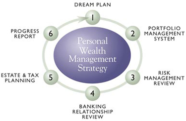 Personal Wealth Management Strategy™